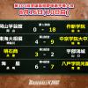 作新学院が18得点で8強一番乗り!明石商は延長サヨナラ勝ち<大会10日目>(ベースボ